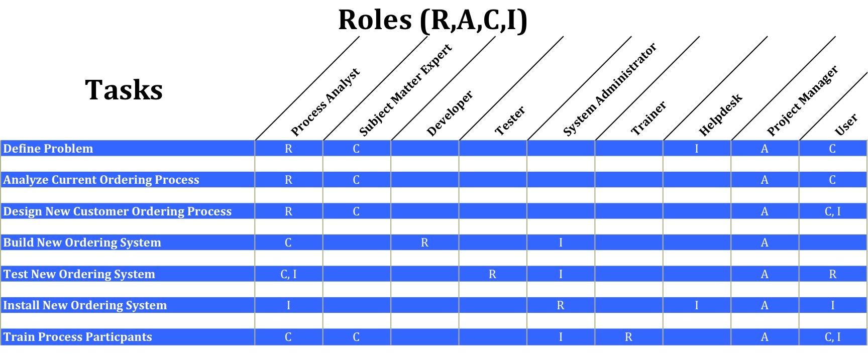 process management roles