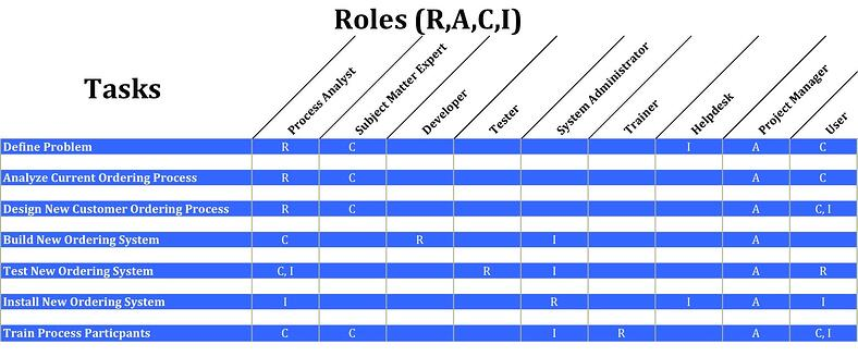 process management roles