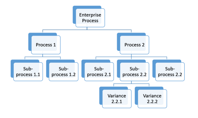 business process chart